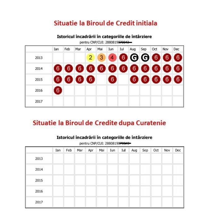 STERGERE RAPORTARI NEGATIVE BIROUL DE CREDIT