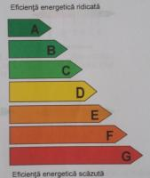 Certificate de Performanta Energetica Imobile Apartamante