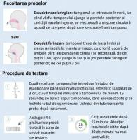 Test rapid multiplex testare Covid-19 si gripa Influenza A/B